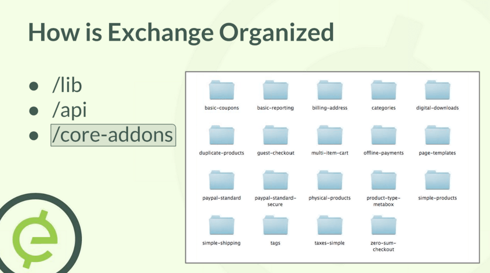 How iThemes Exchange is Organized