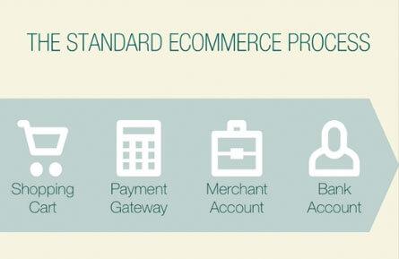 How WordPress Ecommerce Works: The Standard Ecommerce Process