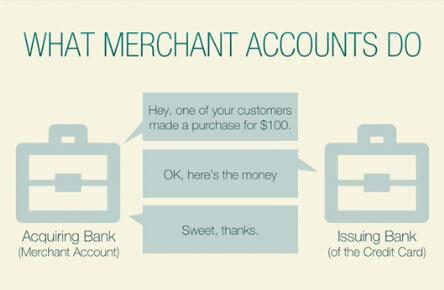 How WordPress Ecommerce Works: What Merchant Accounts Do