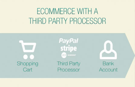 How WordPress Ecommerce Works: Ecommerce With a Third Party Processor