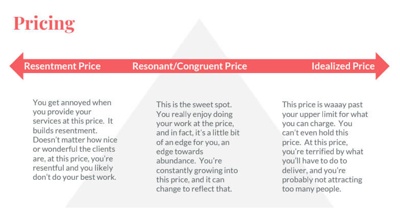 The Pricing Continuum by Diane Whiddon, with Resentment Pricing