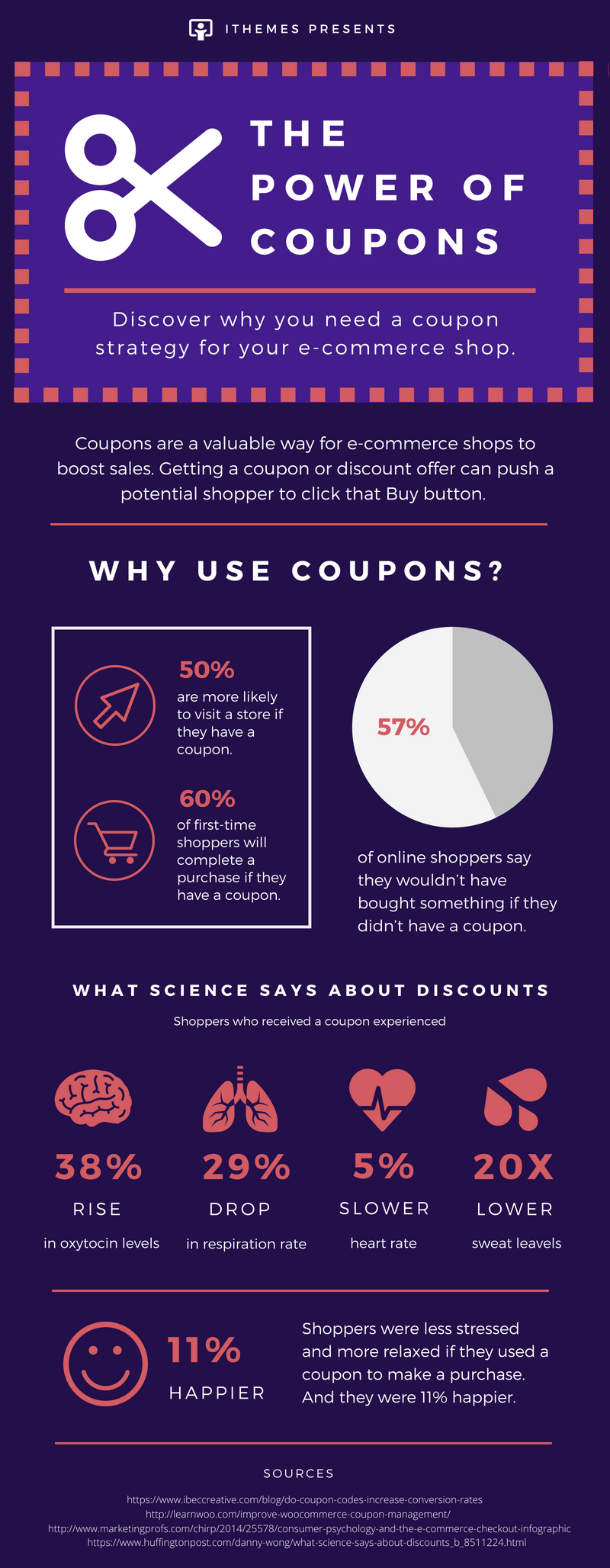 boost sales with coupons