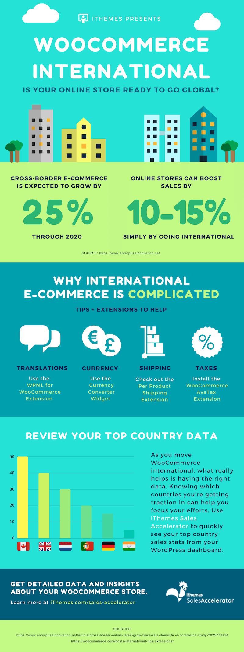 WooCommerce International
